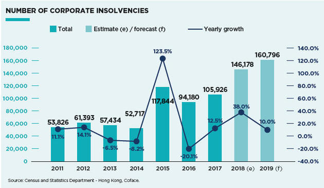 Insolvency trend Hong Kong