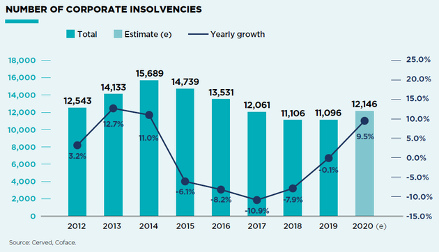 Insolvency trend Italy