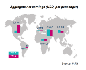 Aggregate net earning (USD, per passenger)