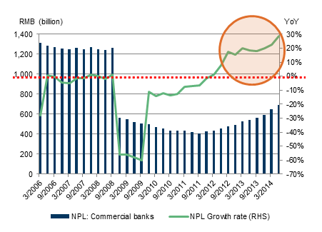 NPL continued to rise rapidly in 2014